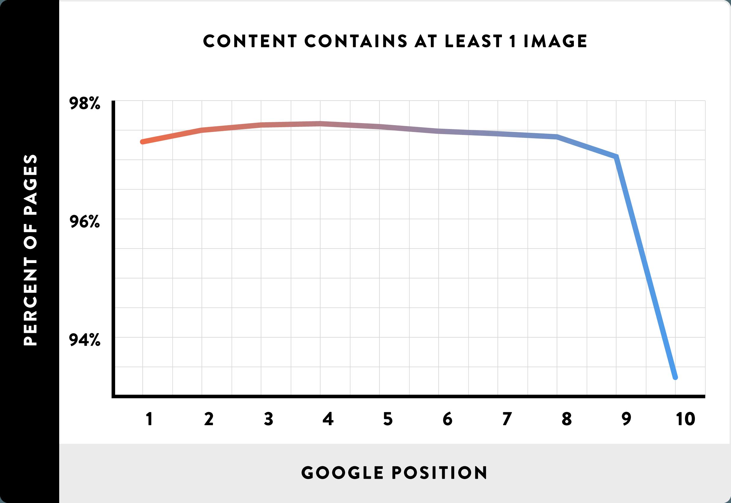 Image usage rankings